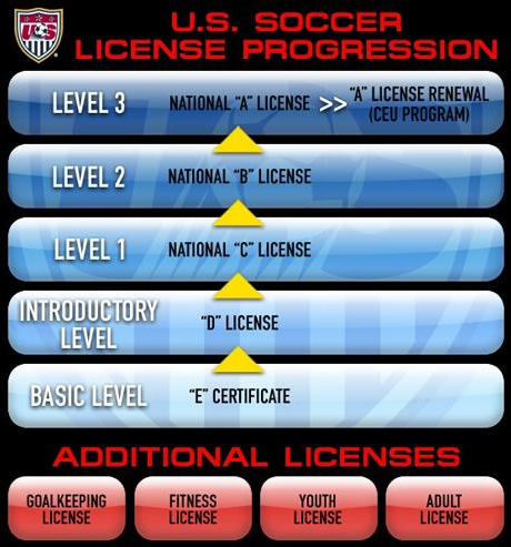 how to get soccer coaching certification: ussf and nscaa